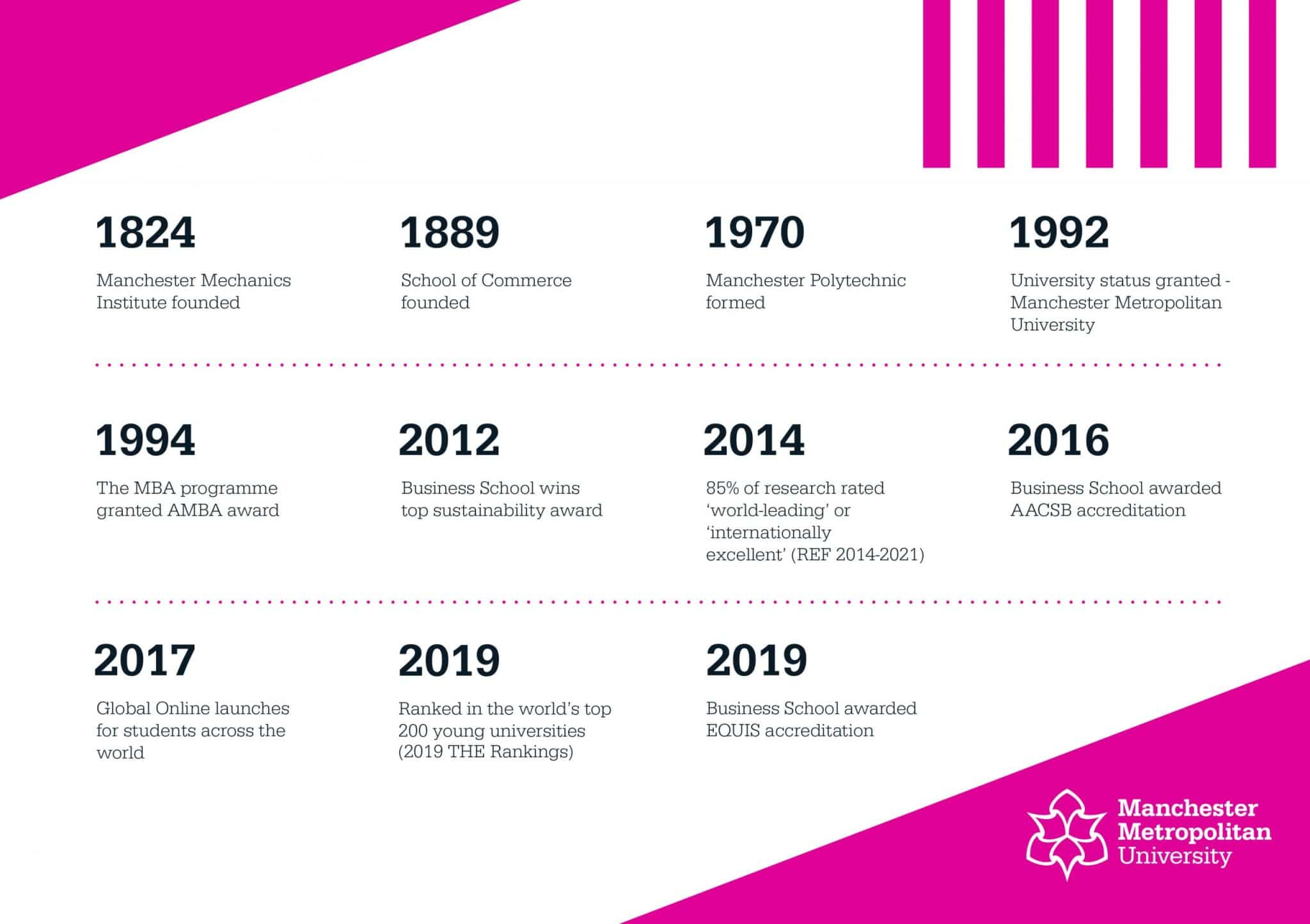 A timeline of Manchester Metropolitan University's history